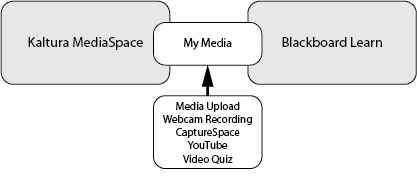 My Media is a shared space between Kaltura MediaSpace and Blackboard Learn